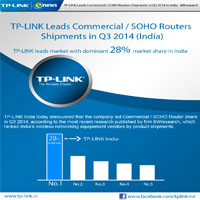 TP-LINK Leads Consumer WLAN Market in Q3 2014